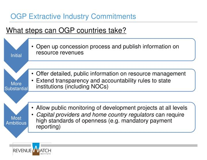 OGP Extractive Industry Commitments