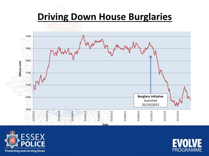 Driving Down House Burglaries