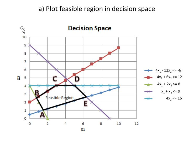 A plot feasible region in decision space