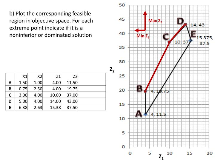 B) Plot the corresponding feasible region in objective space. For each        extreme point indicate...