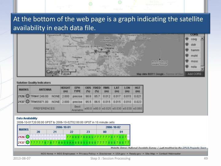 At the bottom of the web page is a graph indicating the satellite availability in each data file