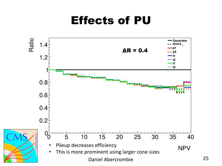 Effects of PU