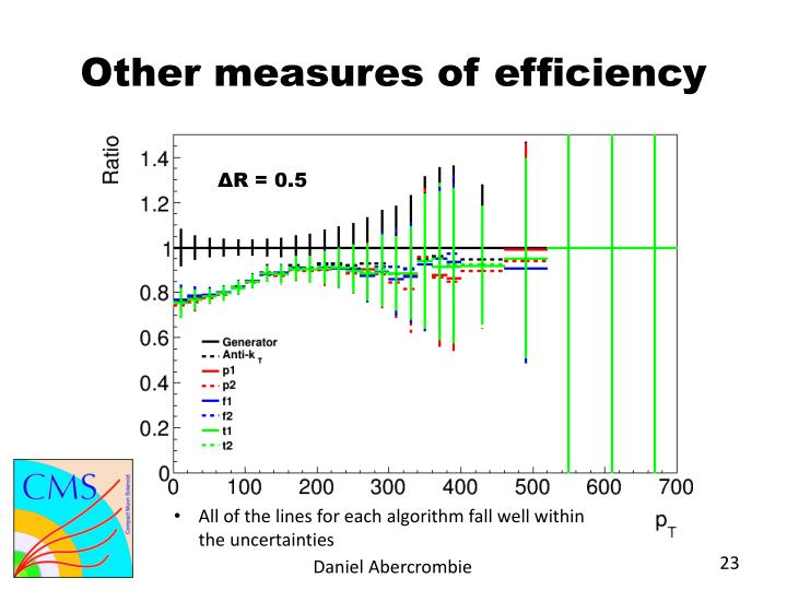 Other measures of efficiency