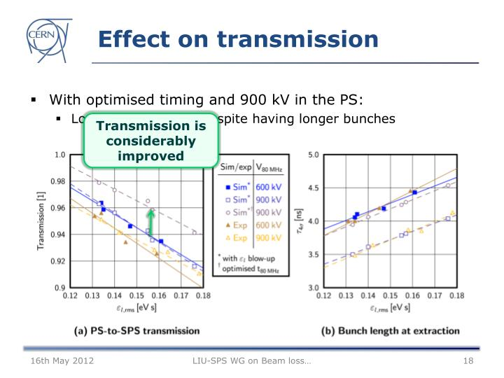 Effect on transmission