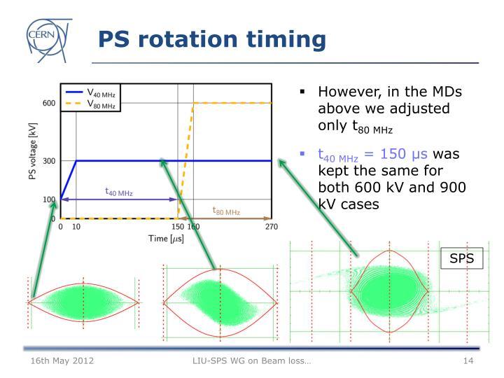 PS rotation timing