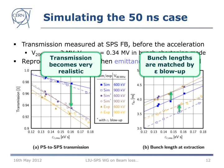 Simulating the 50 ns case