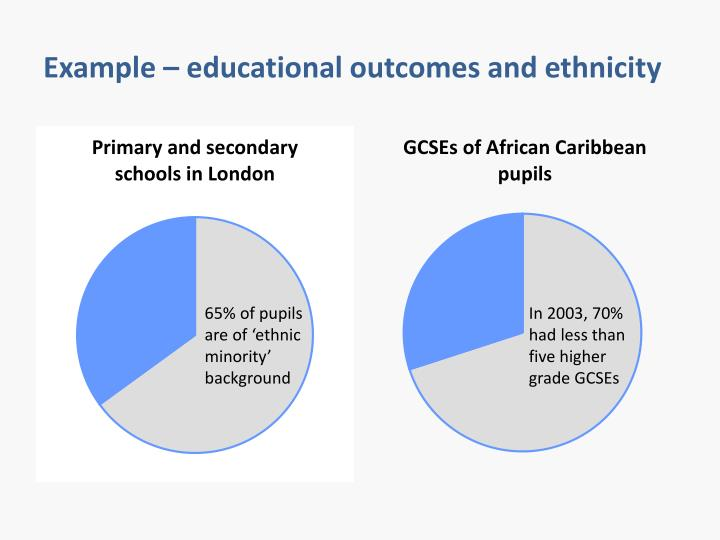 Example – educational outcomes and ethnicity
