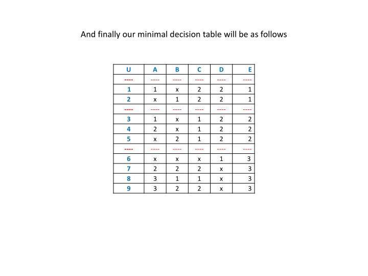 And finally our minimal decision table will be as follows
