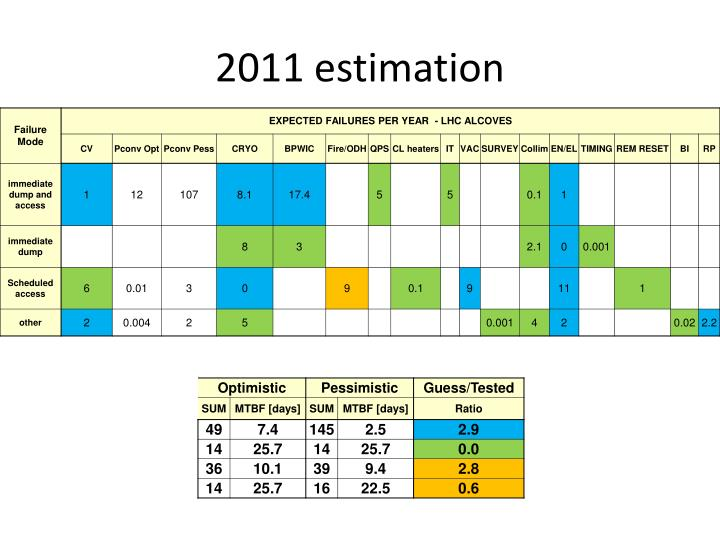2011 estimation