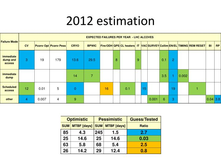 2012 estimation