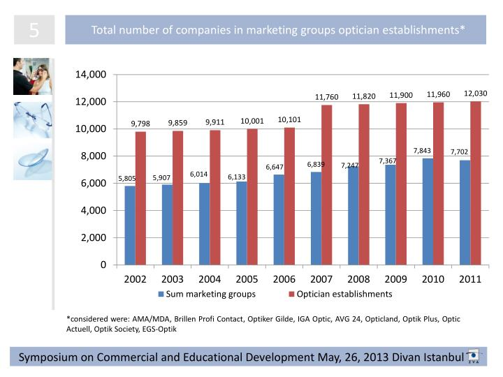 Total number of companies in marketing groups optician establishments*
