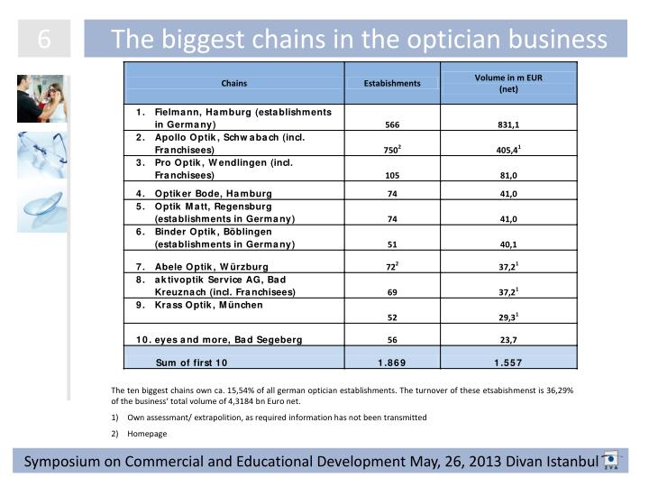 The biggest chains in the optician business