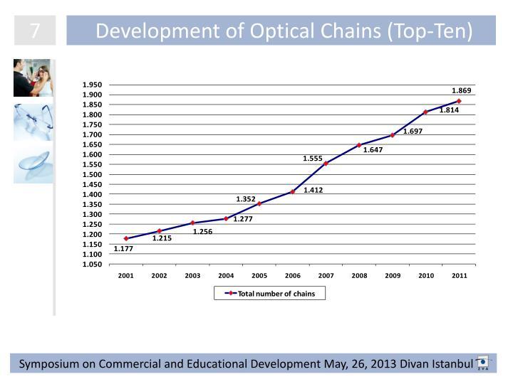Development of Optical Chains (Top-Ten)