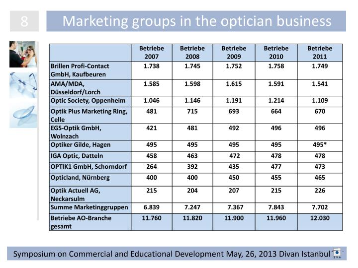 Marketing groups in the optician business