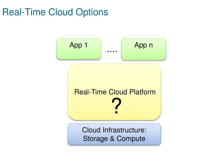 Real-Time Cloud