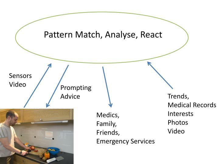 Pattern Match, Analyse, React