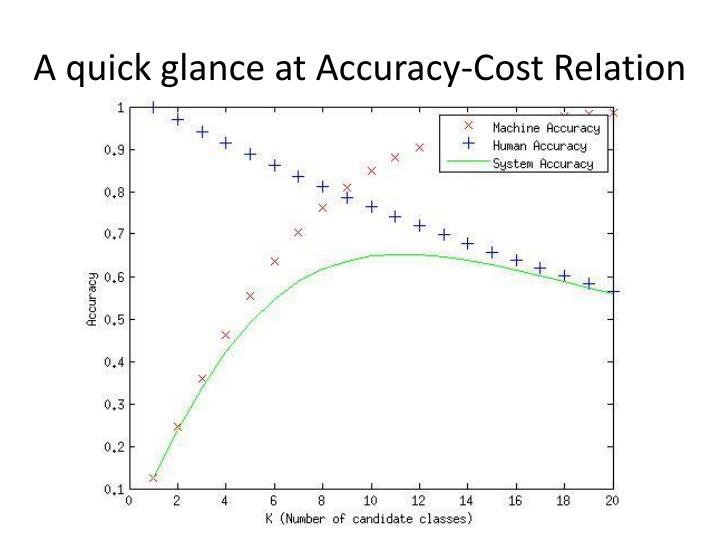 A quick glance at Accuracy-Cost Relation