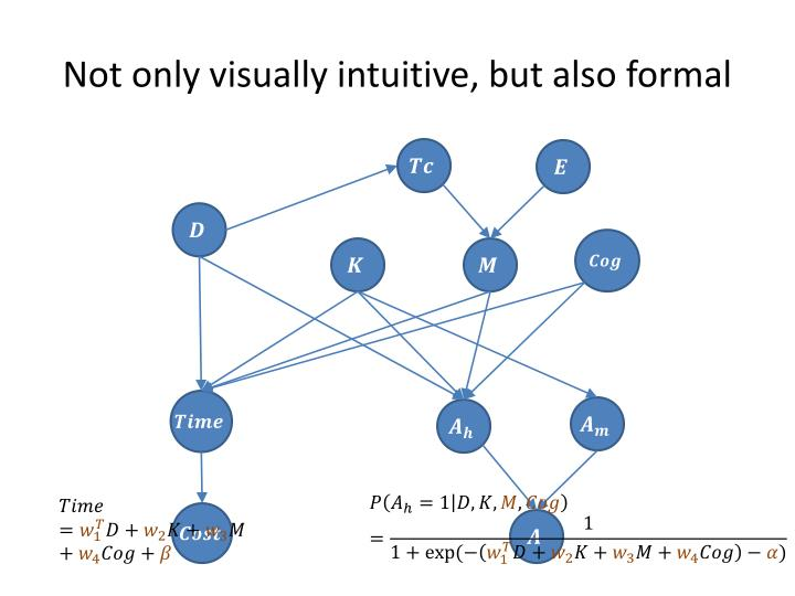 Not only visually intuitive, but also formal