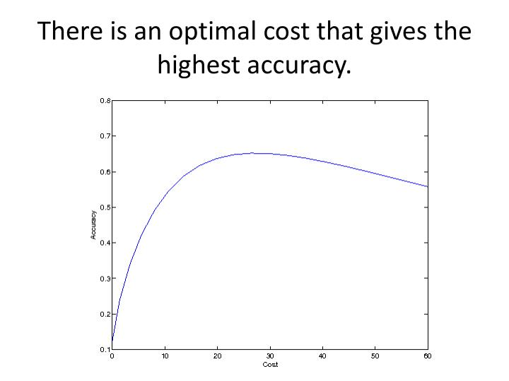 There is an optimal cost that gives the highest accuracy.