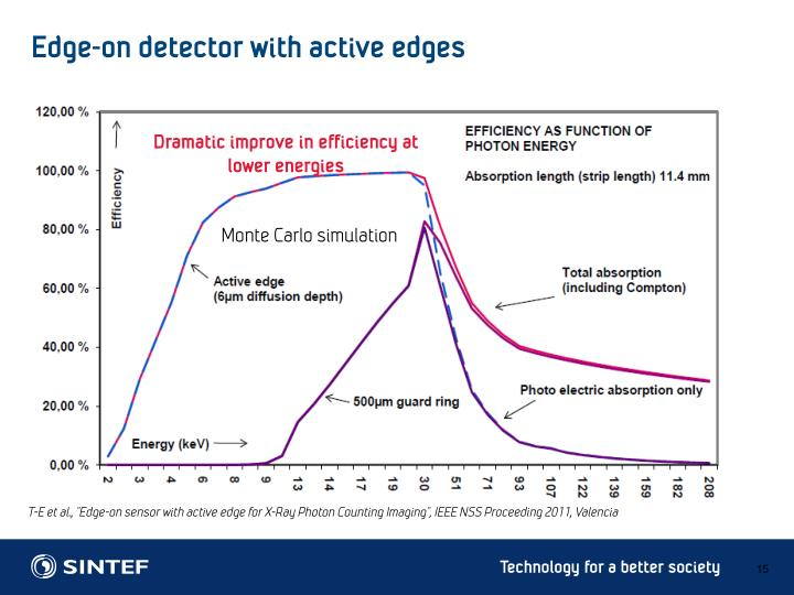 Edge-on detector with active edges