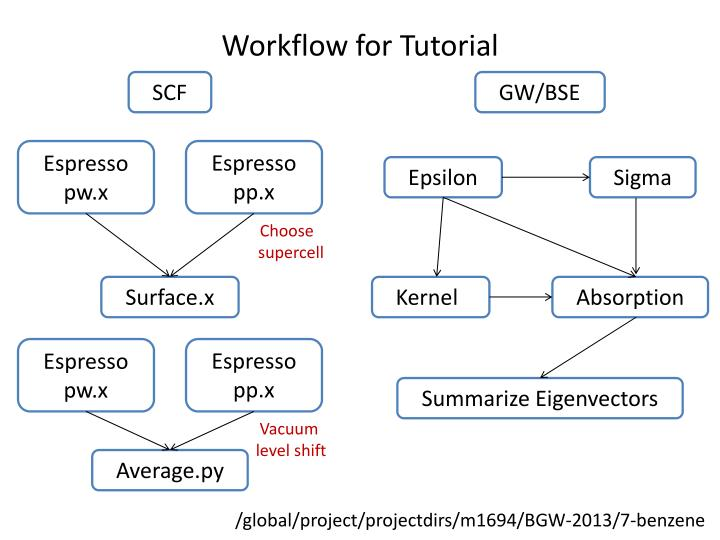 Workflow for Tutorial