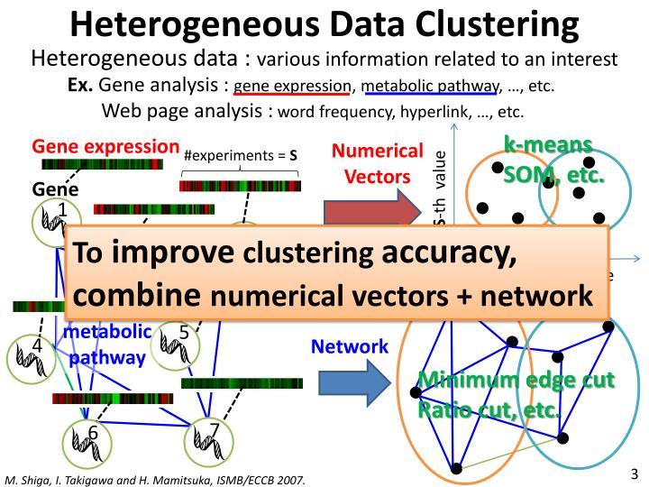 Heterogeneous Data Clustering