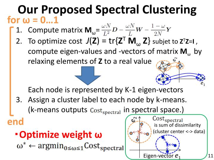 Our Proposed Spectral Clustering