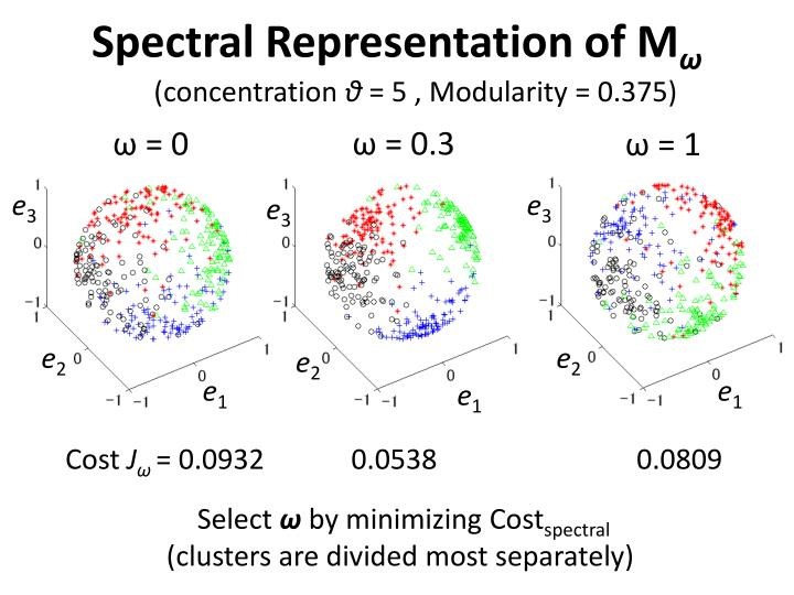 Spectral Representation of M