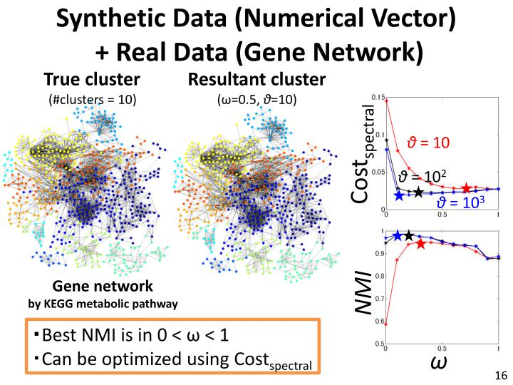 Synthetic Data (Numerical Vector)