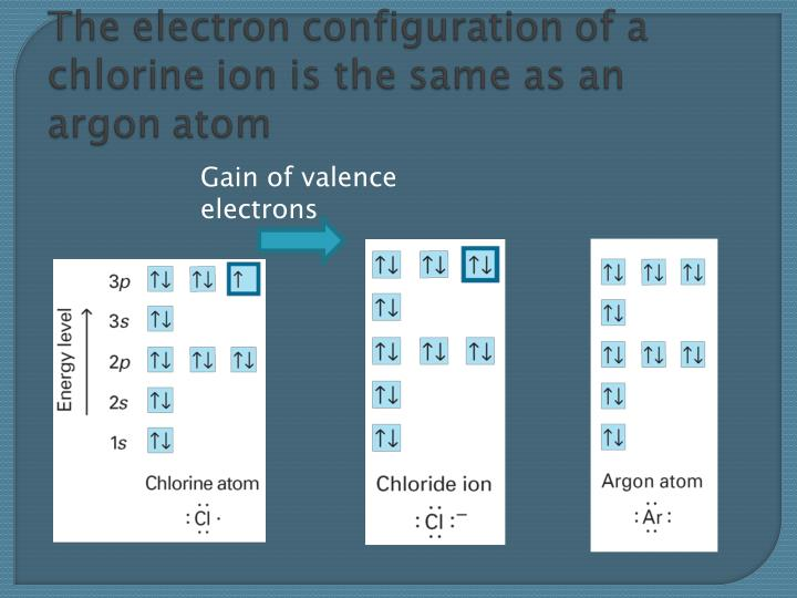 Gain of valence electrons