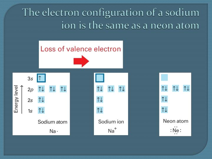 The electron configuration of a sodium ion is the same as a neon atom