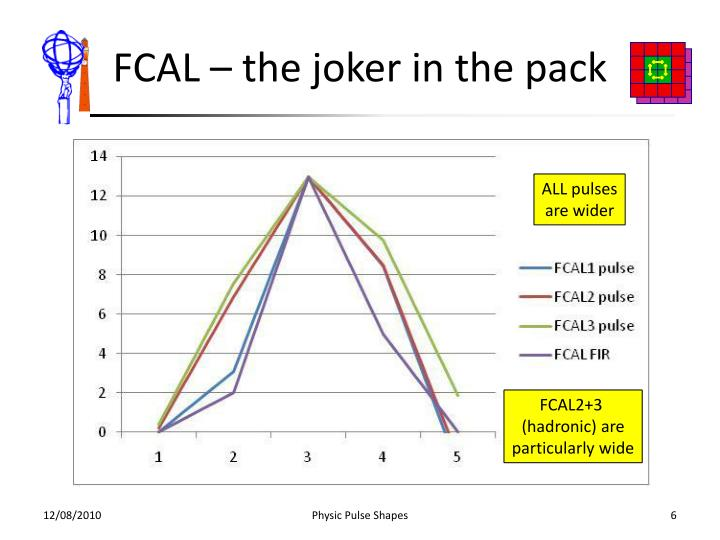 FCAL – the joker in the pack