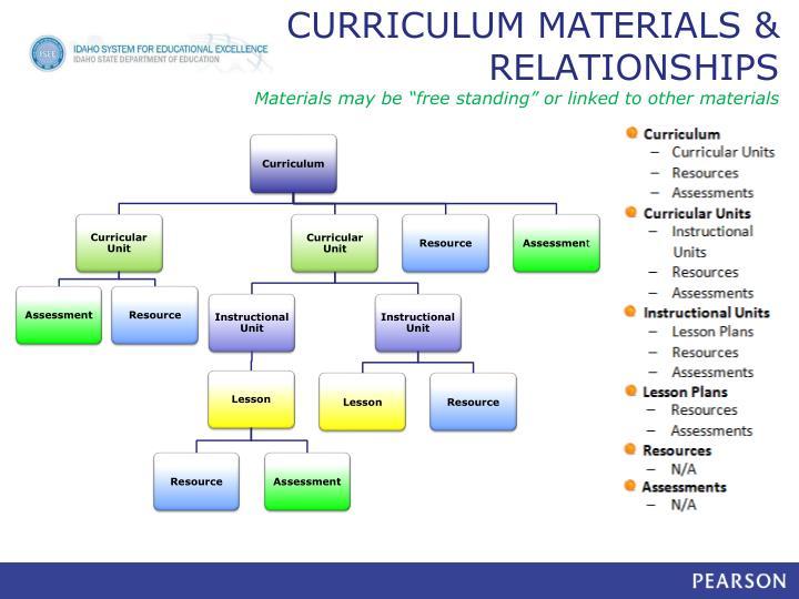 CURRICULUM MATERIALS &