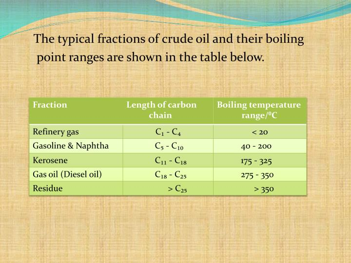The typical fractions of crude oil and their boiling