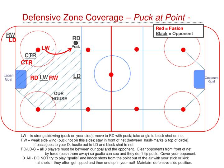 Defensive Zone Coverage –