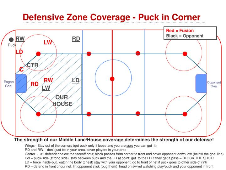 Defensive Zone Coverage - Puck in Corner