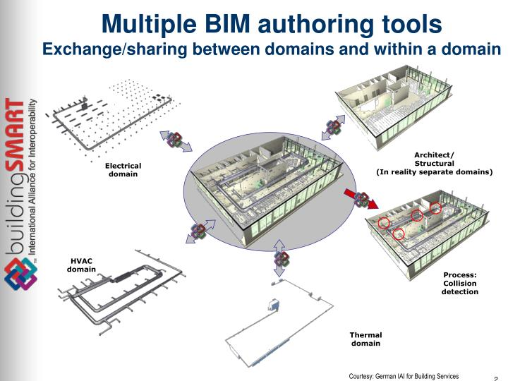 Multiple bim authoring tools exchange sharing between domains and within a domain