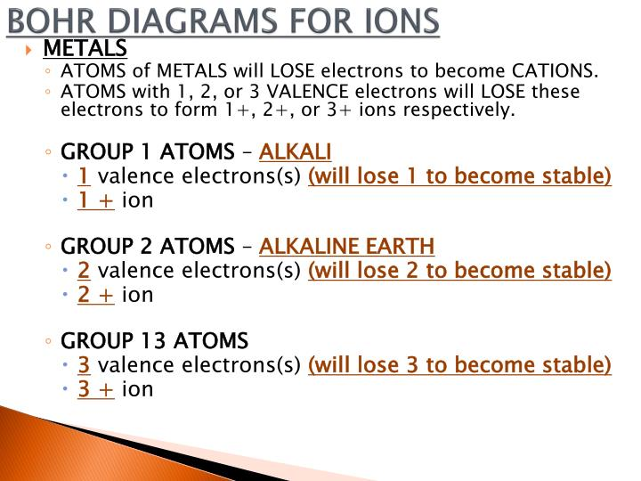 how to draw bohr diagram for ions