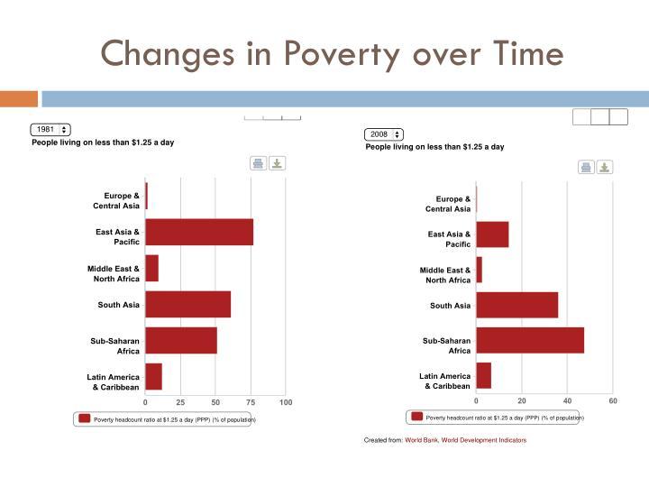 Changes in Poverty over Time