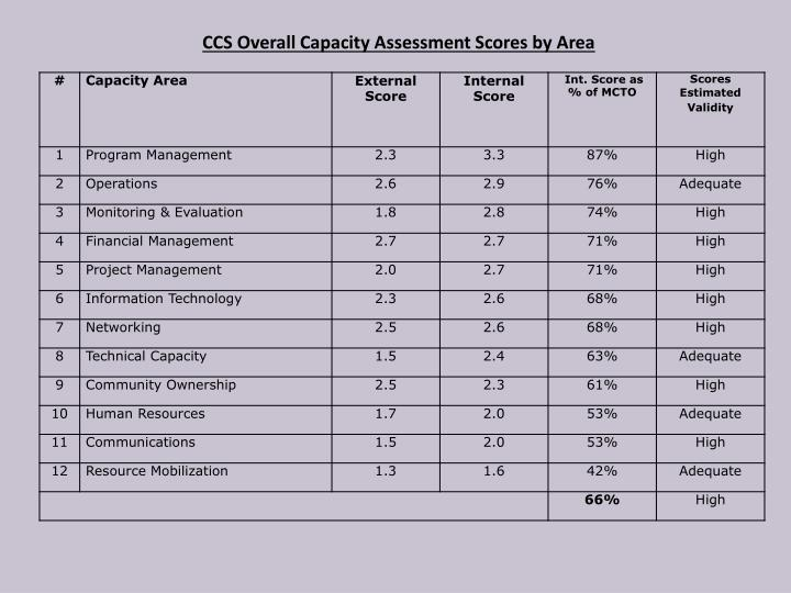 CCS Overall Capacity Assessment Scores