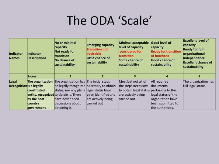 The ODA 'Scale'