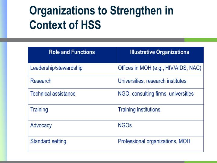 Organizations to Strengthen in Context of HSS