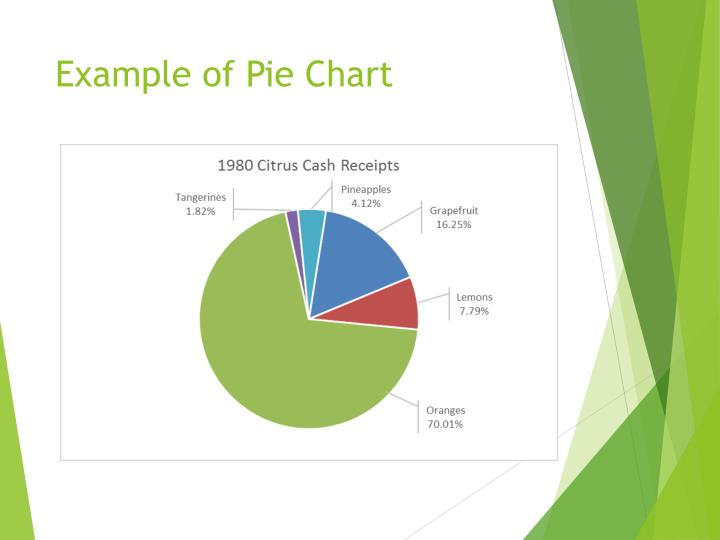 Example of Pie Chart