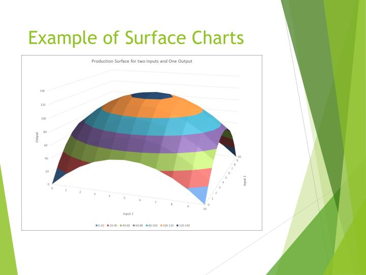 Example of Surface Charts