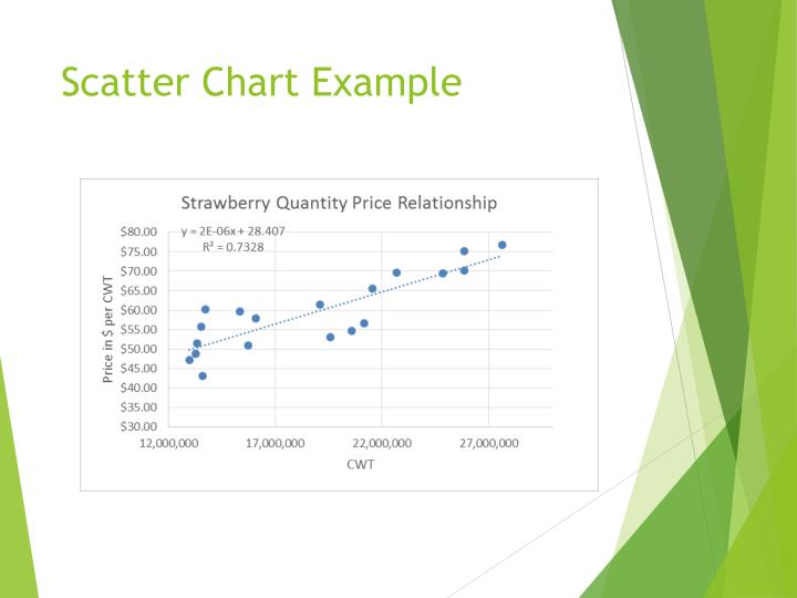 Scatter Chart Example