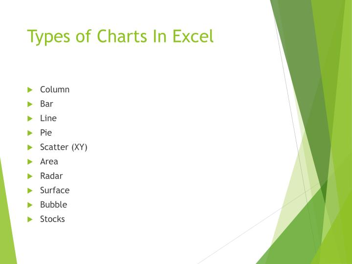 Types of Charts In Excel