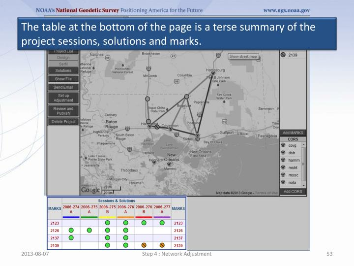 The table at the bottom of the page is a terse summary of the project sessions, solutions and marks.