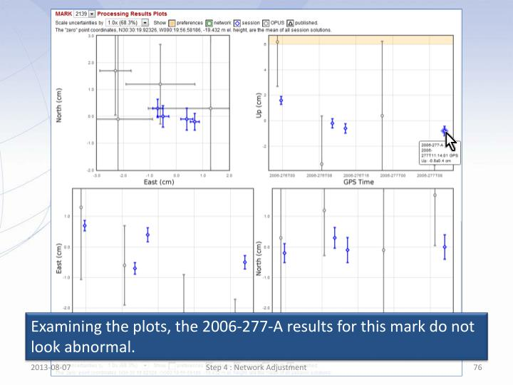Examining the plots, the 2006-277-A results for this mark do not look abnormal.