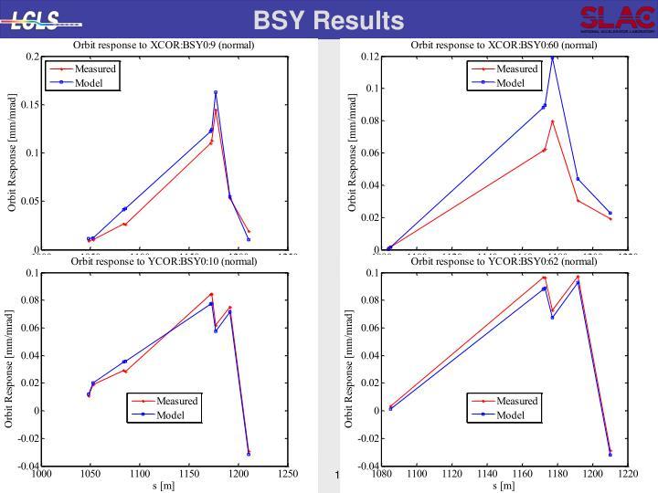 BSY Results