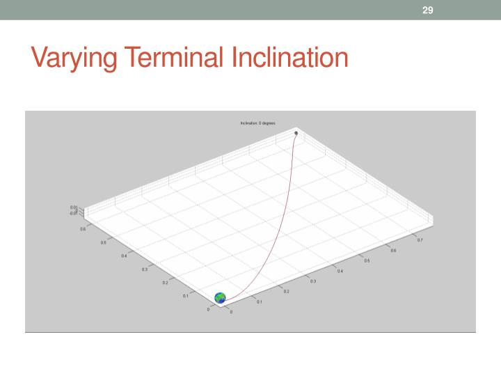 Varying Terminal Inclination